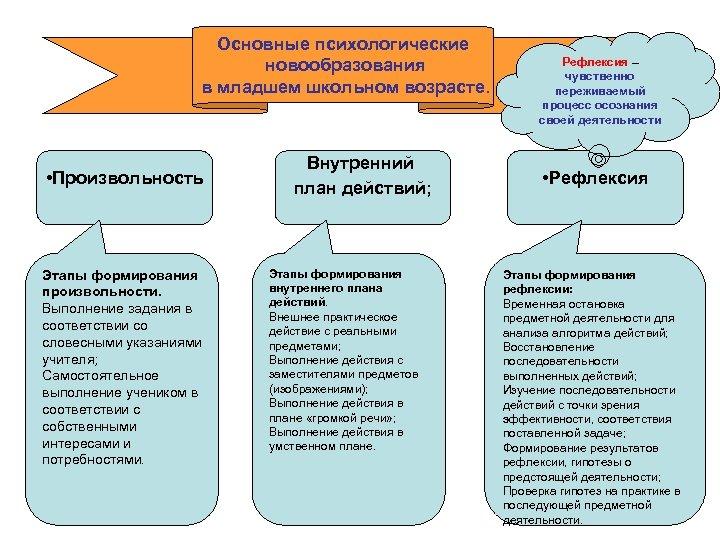 Основные психологические новообразования в младшем школьном возрасте. • Произвольность Этапы формирования произвольности. Выполнение задания