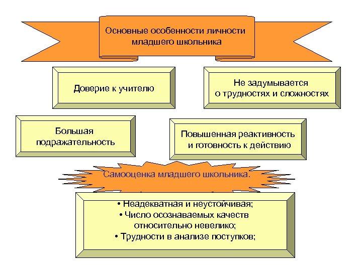 Основные особенности личности младшего школьника Доверие к учителю Большая подражательность Не задумывается о трудностях