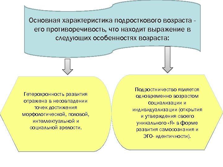Основная характеристика подросткового возраста его противоречивость, что находит выражение в следующих особенностях возраста: Гетерохронность