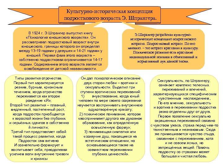Культурно-историческая концепция подросткового возраста Э. Шпрангера. В 1924 г. Э. Шпрангер выпустил книгу «Психология