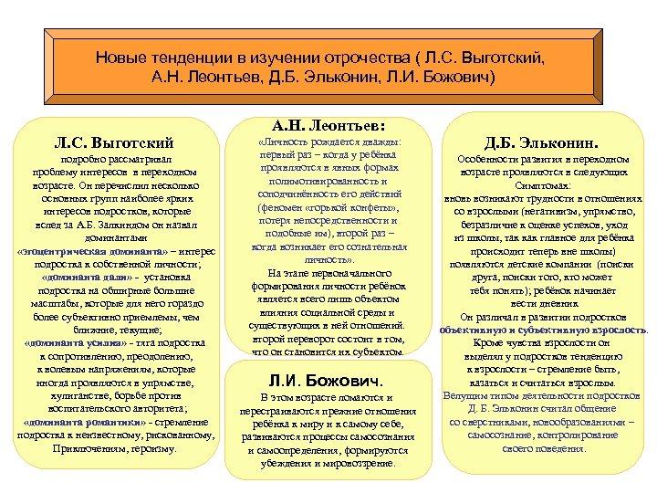 Новые тенденции в изучении отрочества ( Л. С. Выготский, А. Н. Леонтьев, Д. Б.