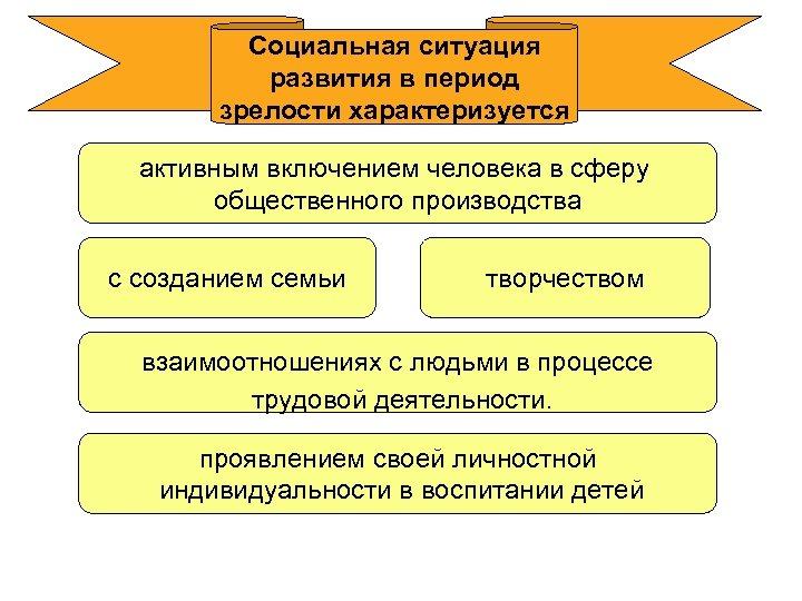 Социальная ситуация развития в период зрелости характеризуется активным включением человека в сферу общественного производства