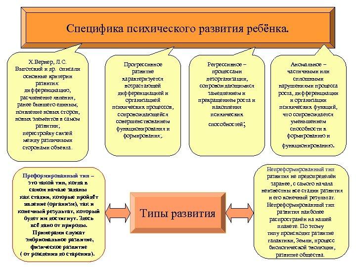 Специфика психического развития ребёнка. Х. Вернер, Л. С. Выготский и др. описали основные критерии