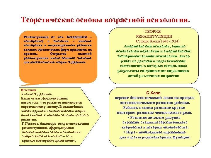 Теоретические основы возрастной психологии. Рекапитуляция от лат. Recapitulatio – повторение) в биологии – явление