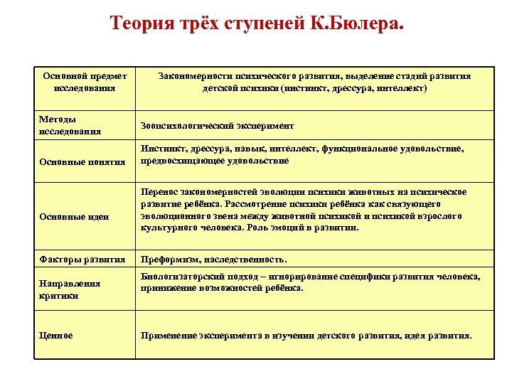 Теория трёх ступеней К. Бюлера. Основной предмет исследования Методы исследования Основные понятия Основные идеи