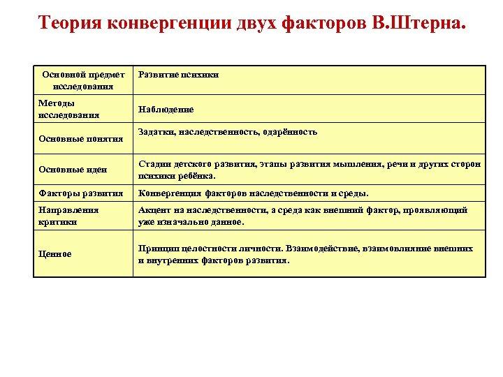 Теория конвергенции двух факторов В. Штерна. Основной предмет исследования Методы исследования Основные понятия Развитие