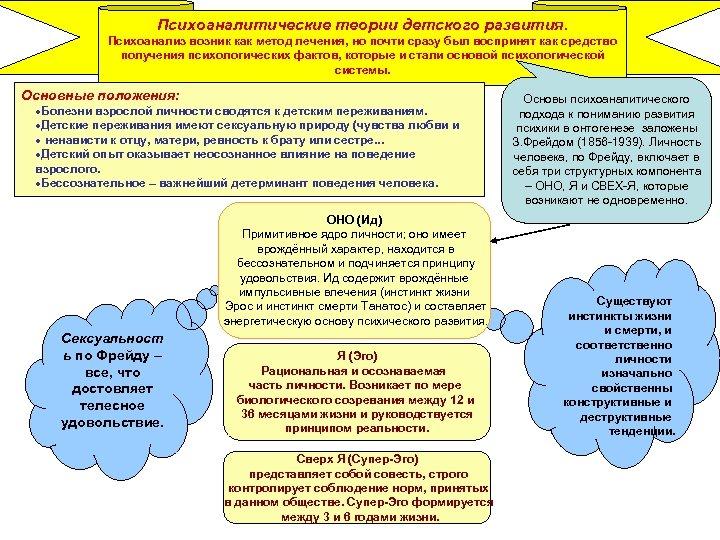 Психоаналитические теории детского развития. Психоанализ возник как метод лечения, но почти сразу был воспринят
