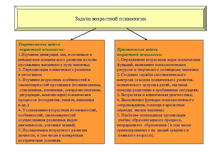 Задачи возрастной психологии Теоретические задачи возрастной психологии: 1. Изучение движущих сил, источников и механизмов