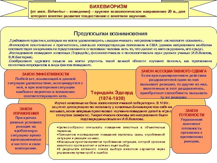 БИХЕВИОРИЗМ (от англ. Behaviour – поведение) – крупное психологическое направление 20 в. , для