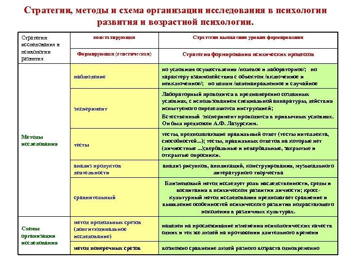 Стратегии, методы и схема организации исследования в психологии развития и возрастной психологии. Стратегии исследования