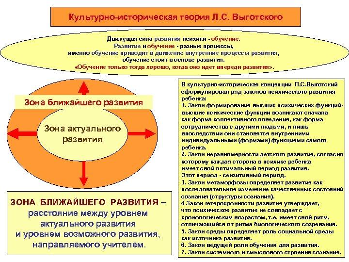 Культурно-историческая теория Л. С. Выготского Движущая сила развития психики - обучение. Развитие и обучение