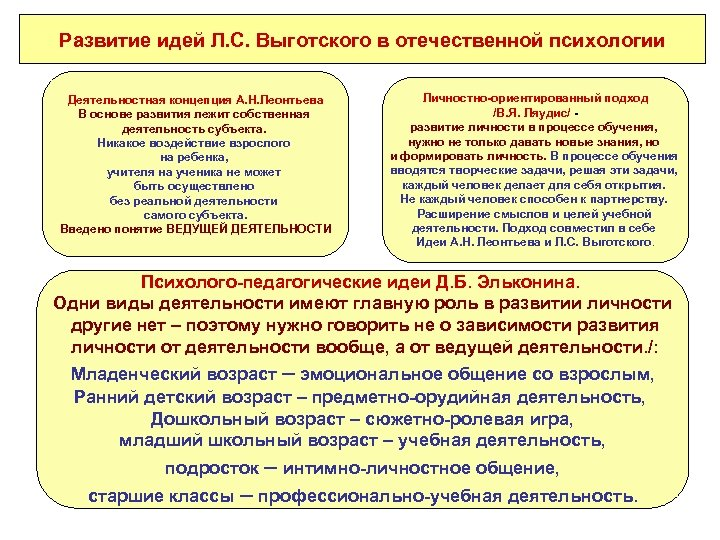 Развитие идей Л. С. Выготского в отечественной психологии Деятельностная концепция А. Н. Леонтьева В