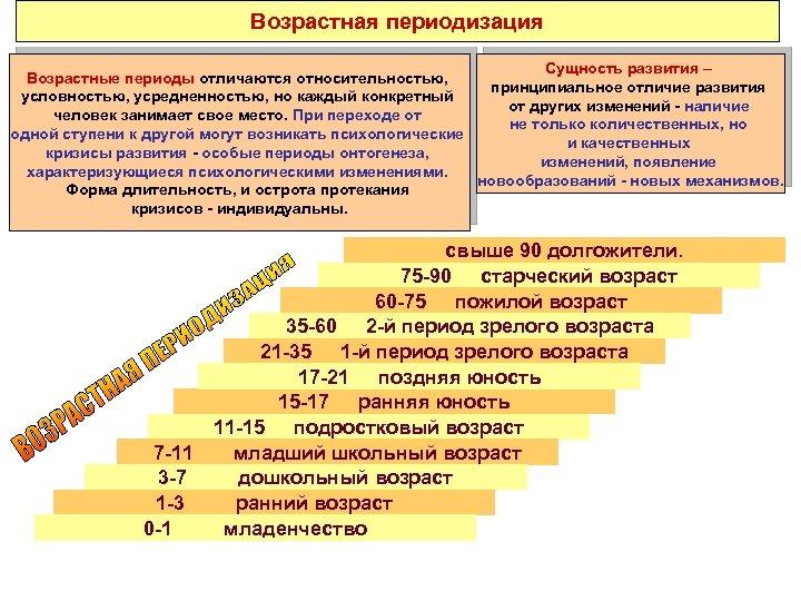 Возрастная периодизация Сущность развития – Возрастные периоды отличаются относительностью, принципиальное отличие развития условностью, усредненностью,