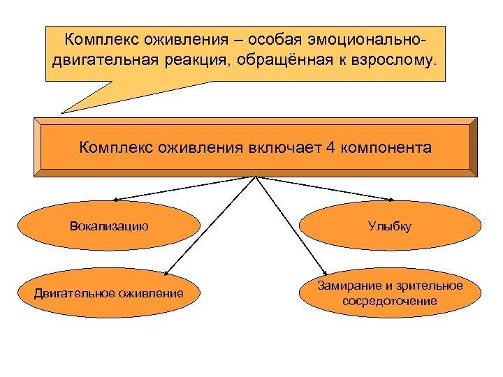 Комплекс оживления – особая эмоциональнодвигательная реакция, обращённая к взрослому. Комплекс оживления включает 4 компонента