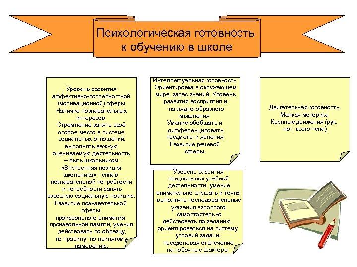 Психологическая готовность к обучению в школе Уровень развития аффективно-потребностной (мотивационной) сферы Наличие познавательных интересов.