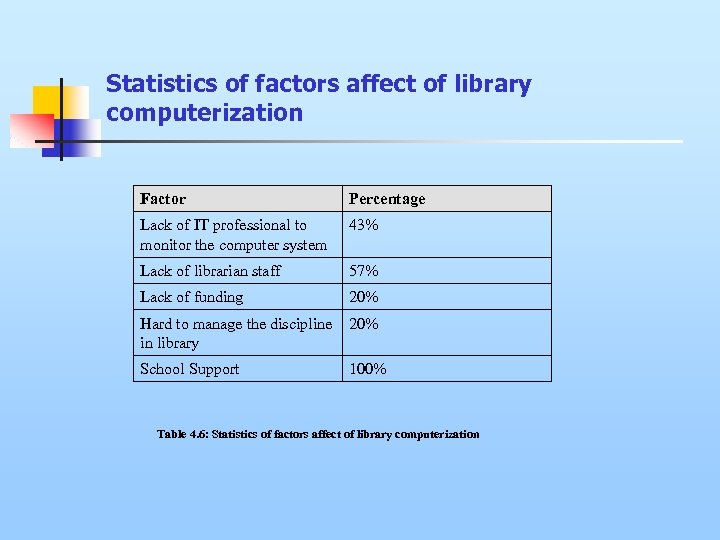 Statistics of factors affect of library computerization Factor Percentage Lack of IT professional to