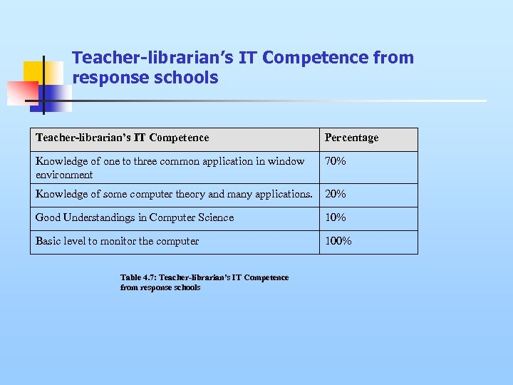 Teacher-librarian's IT Competence from response schools Teacher-librarian's IT Competence Percentage Knowledge of one to