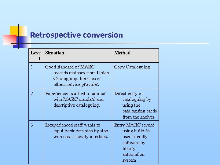 Retrospective conversion Leve Situation l Method 1 Good standard of MARC records matches from
