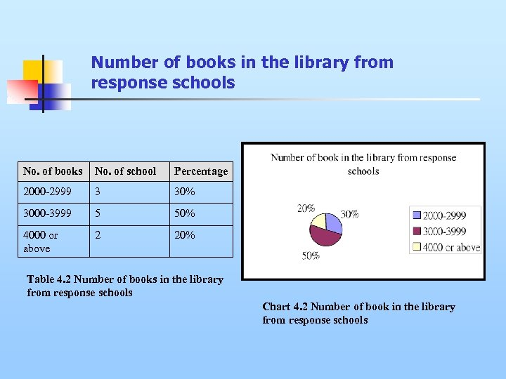Number of books in the library from response schools No. of books No. of