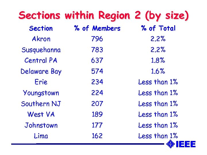 Sections within Region 2 (by size) Section % of Members % of Total Akron