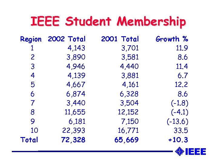 IEEE Student Membership Region 2002 Total 1 4, 143 2 3, 890 3 4,