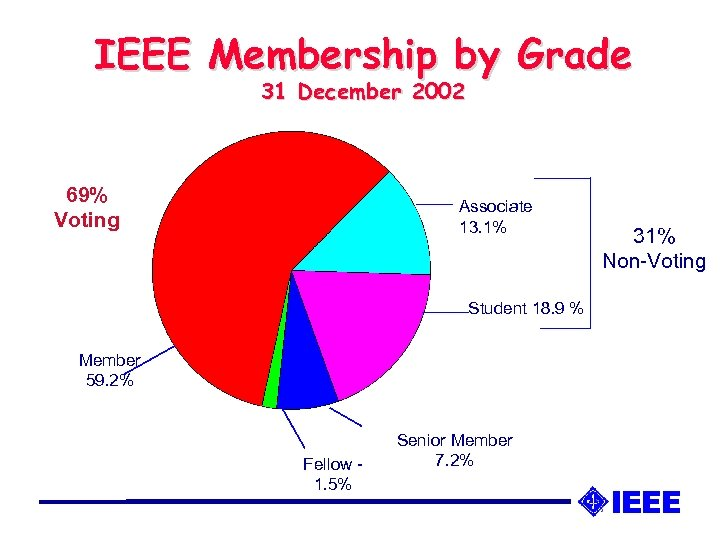 IEEE Membership by Grade 31 December 2002 69% Voting Associate 13. 1% Student 18.
