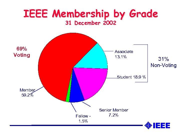 IEEE Membership by Grade 31 December 2002 69% Voting Associate 13. 1% Student 18.