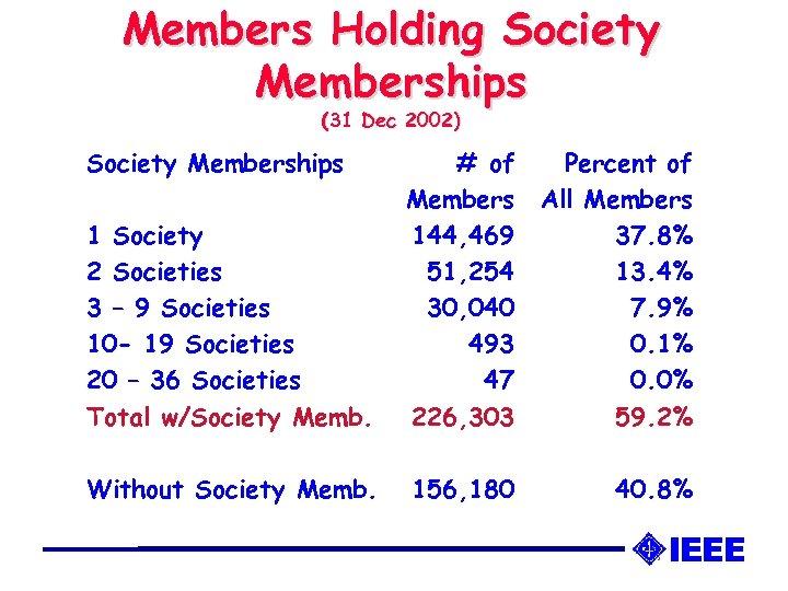 Members Holding Society Memberships (31 Dec 2002) Society Memberships 1 Society 2 Societies 3