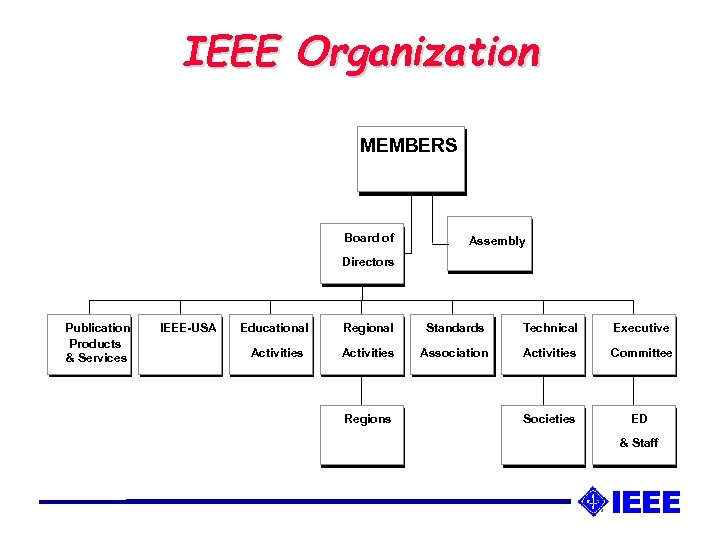 IEEE Organization MEMBERS Board of Assembly Directors Publication Products & Services IEEE-USA Educational Regional