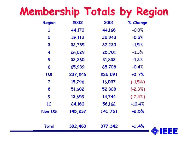 Membership Totals by Region 2002 2001 % Change 1 44, 170 44, 168 +0.