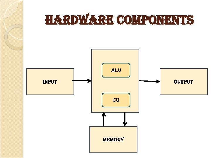 Hardware components alu input output cu memory