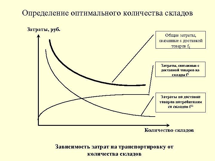Определение оптимального количества складов Затраты, руб. Общие затраты, связанные с доставкой товаров f 1