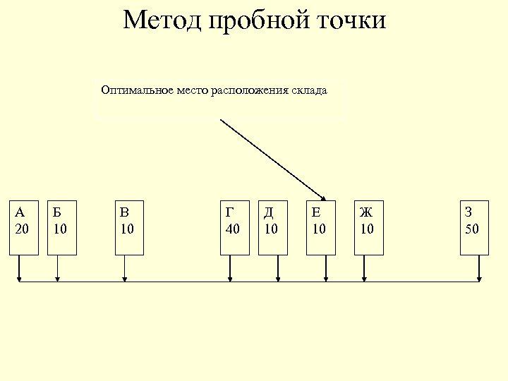 Метод пробной точки Оптимальное место расположения склада А 20 Б 10 В 10 Г