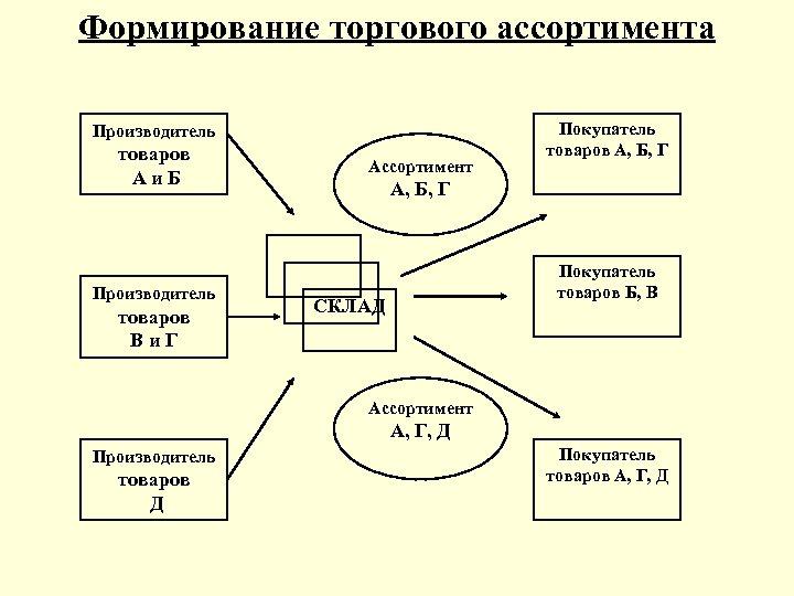 Формирование торгового ассортимента Производитель товаров Аи. Б Производитель товаров Ви. Г Ассортимент Покупатель товаров