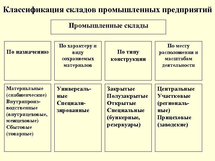Классификация складов промышленных предприятий Промышленные склады По назначению Материальные (снабженческие) Внутрипроизводственные (внутрицеховые, межцеховые) Сбытовые