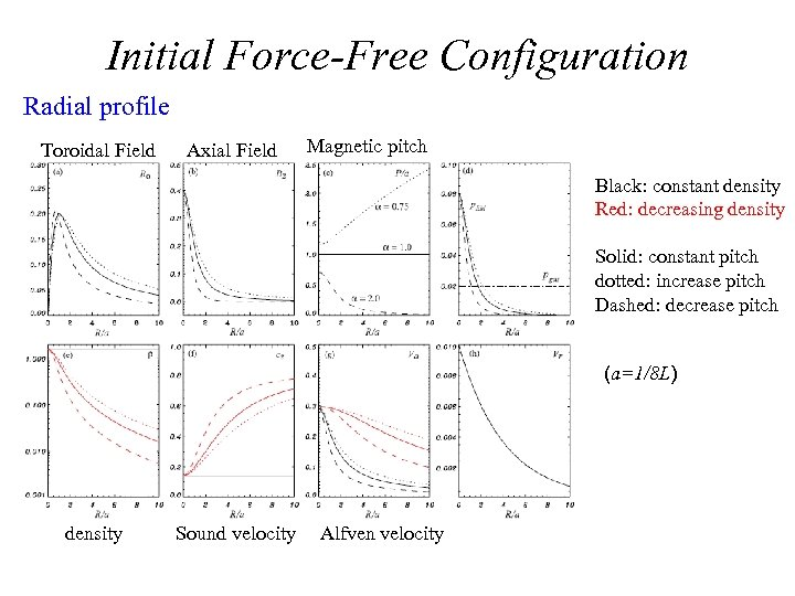 Initial Force-Free Configuration Radial profile Toroidal Field Axial Field Magnetic pitch Black: constant density
