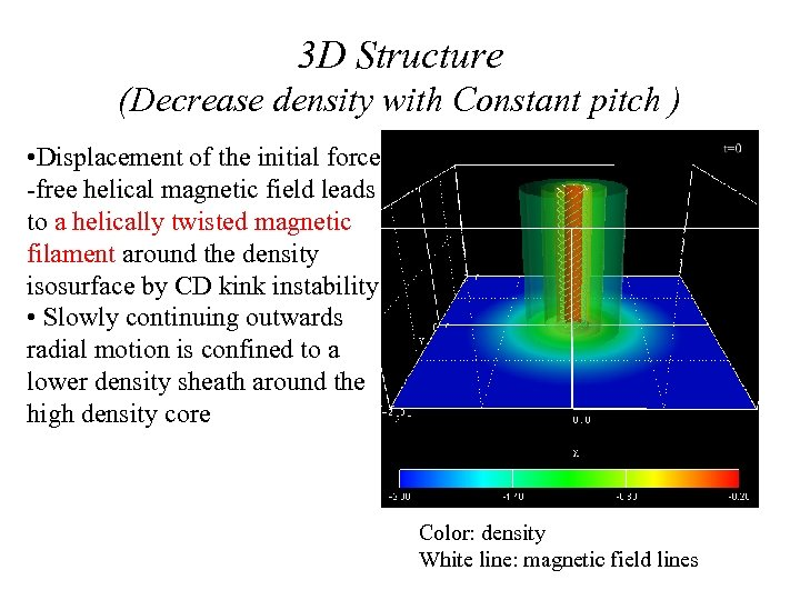 3 D Structure (Decrease density with Constant pitch ) • Displacement of the initial