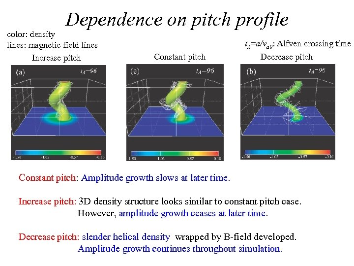Dependence on pitch profile color: density lines: magnetic field lines Increase pitch Constant pitch