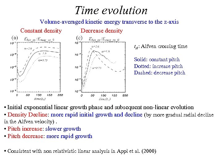 Time evolution Volume-averaged kinetic energy transverse to the z-axis Constant density Decrease density t.