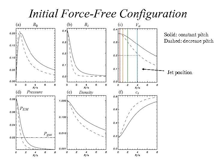 Initial Force-Free Configuration Solid: constant pitch Dashed: decrease pitch Jet position