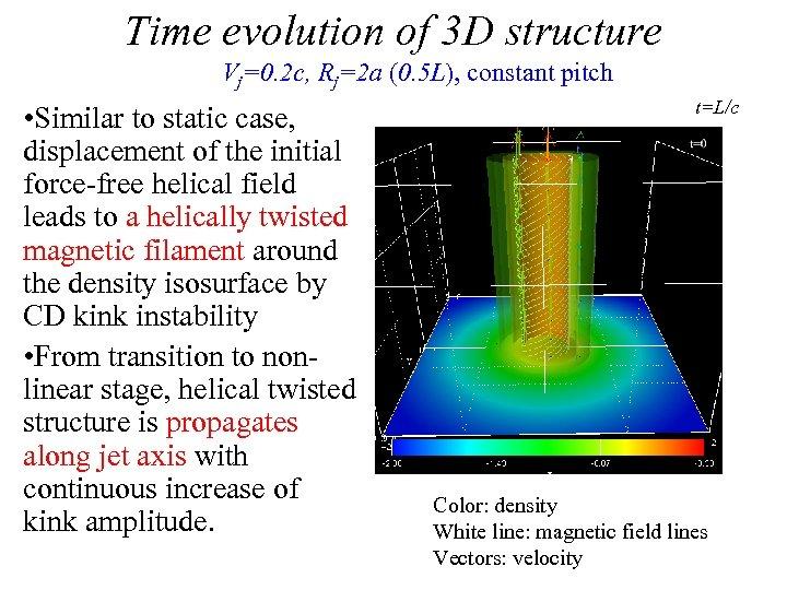 Time evolution of 3 D structure Vj=0. 2 c, Rj=2 a (0. 5 L),