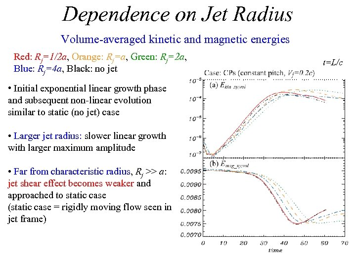 Dependence on Jet Radius Volume-averaged kinetic and magnetic energies Red: Rj=1/2 a, Orange: Rj=a,