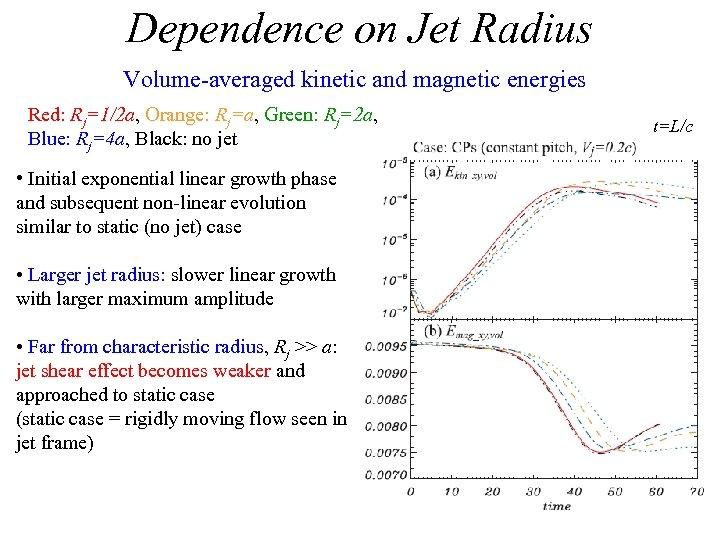 Dependence on Jet Radius Volume-averaged kinetic and magnetic energies Red: Rj=1/2 a, Orange: Rj=a,