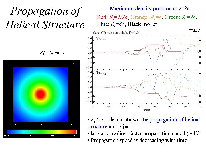 Propagation of Helical Structure Maximum density position at z=8 a Red: Rj=1/2 a, Orange: