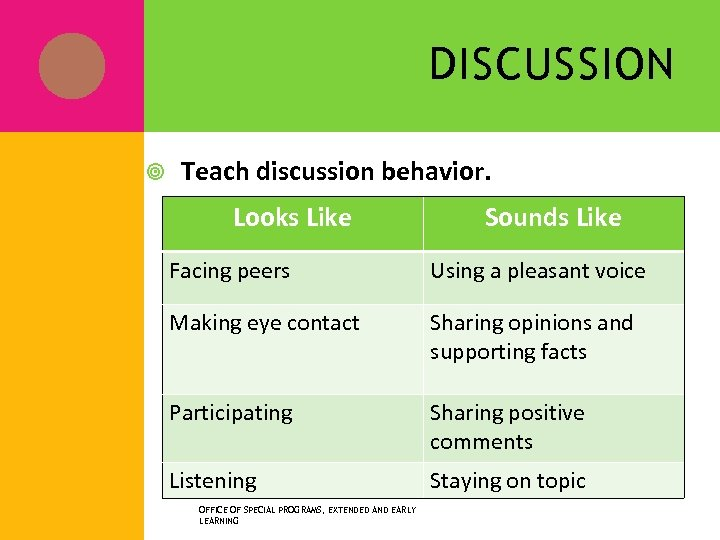 DISCUSSION Teach discussion behavior. Looks Like Sounds Like Facing peers Using a pleasant voice