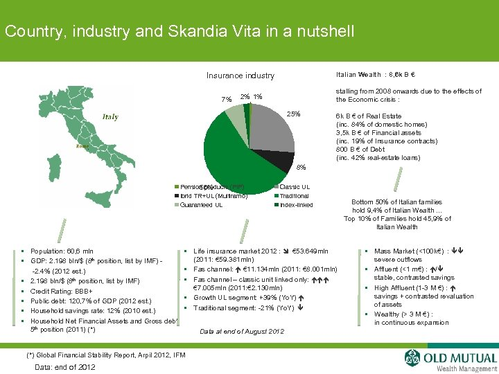 Country, industry and Skandia Vita in a nutshell Insurance industry 7% Italian Wealth :