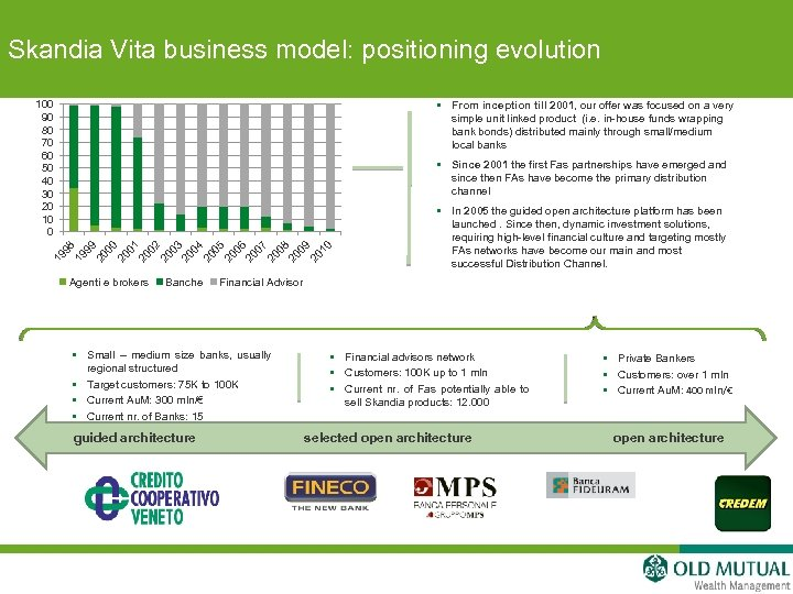 Skandia Vita business model: positioning evolution § From inception till 2001, our offer was
