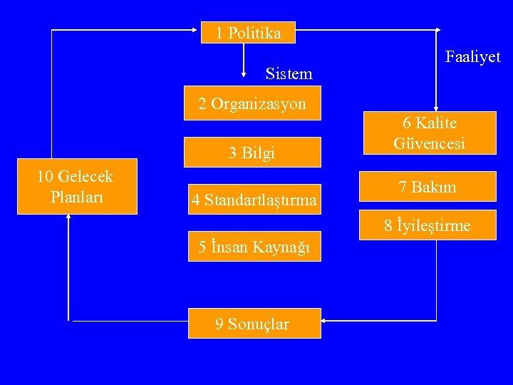 1 Politika Sistem Faaliyet 2 Organizasyon 3 Bilgi 10 Gelecek Planları 4 Standartlaştırma 6
