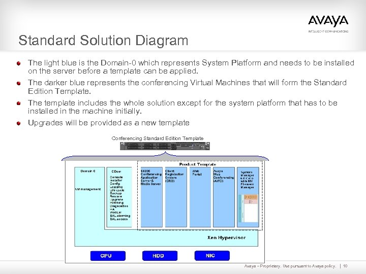Standard Solution Diagram The light blue is the Domain-0 which represents System Platform and