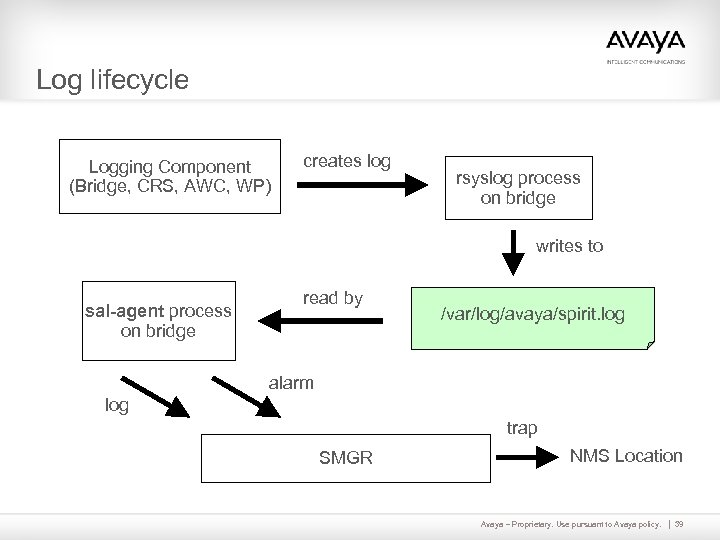 Log lifecycle Logging Component (Bridge, CRS, AWC, WP) creates log rsyslog process on bridge
